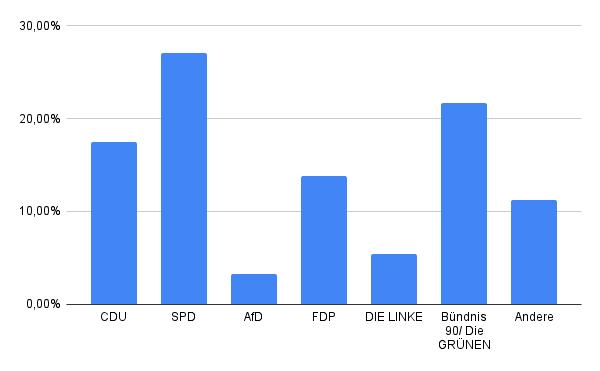 Ergebnisse der U18-Wahl in der Städteregion